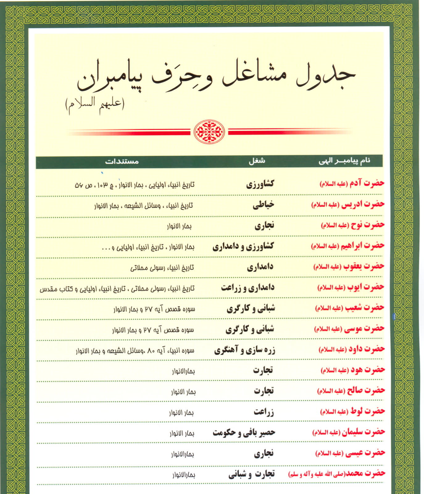 جدول مشاغل و حِرَف پیامبران (علیهم السلام)