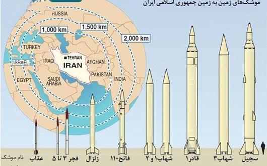 موشک های زمین به زمین جمهوری اسلامی ایران.jpg (530×331)